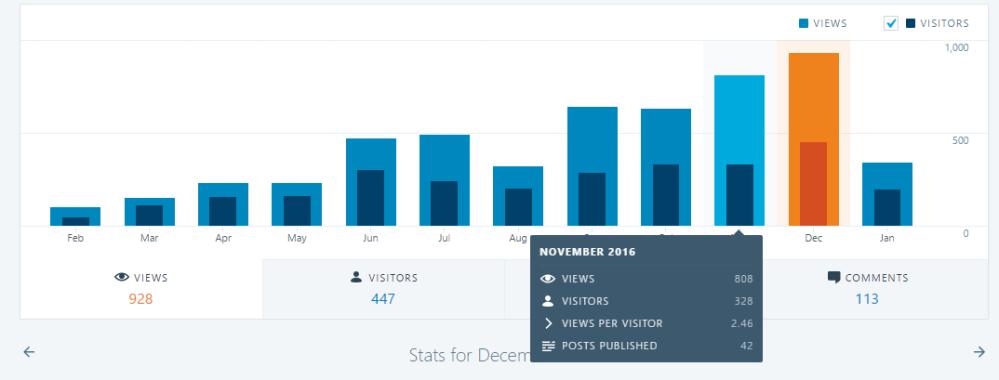 2016 blog graph.png